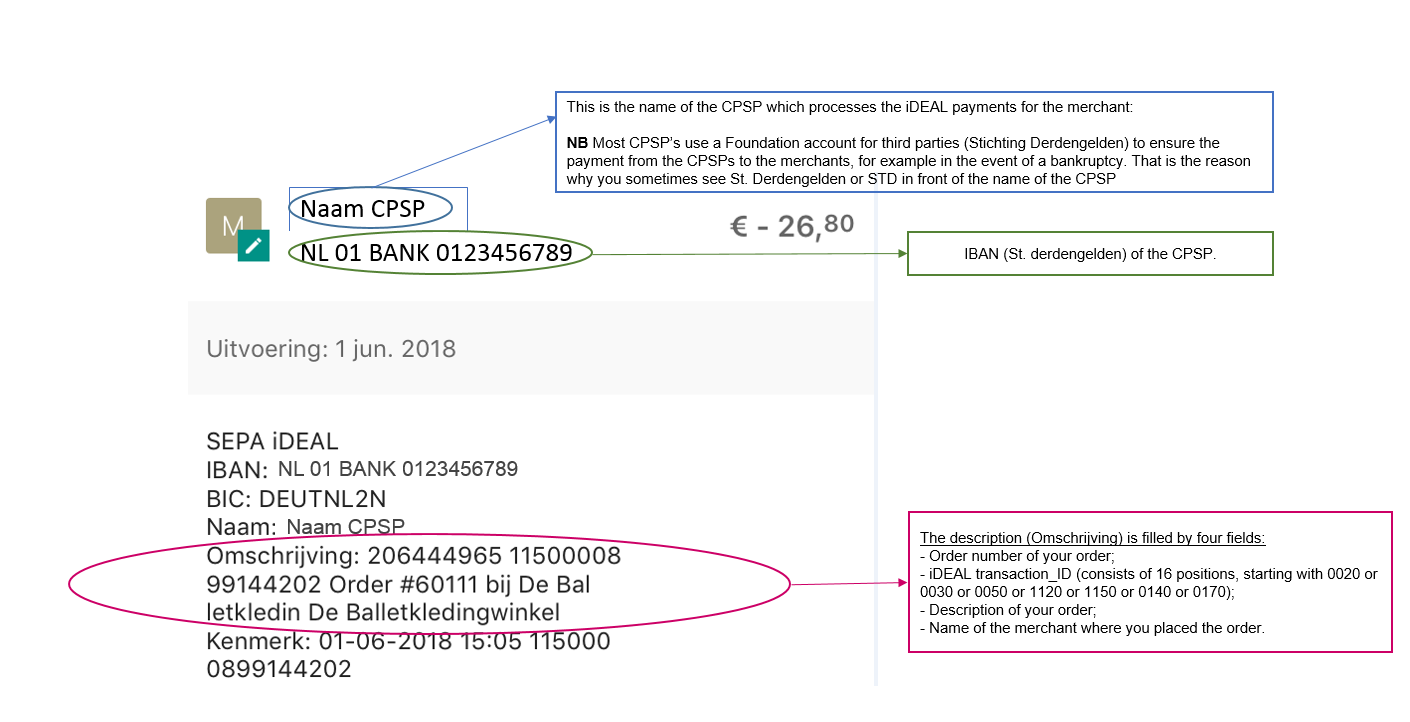 iDEAL | Explanation bank statement - iDEAL